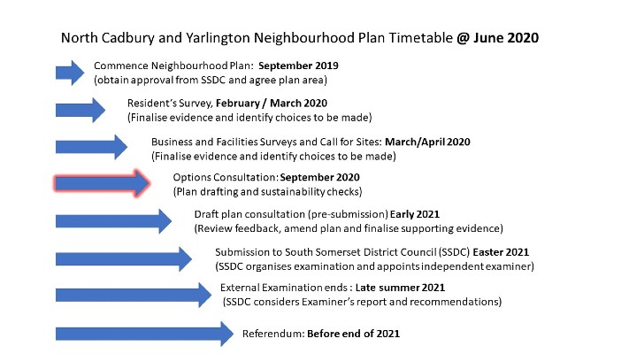 Neighbourhood Plan Programme Status @ June 2020