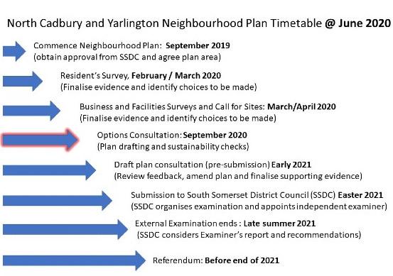 Neighbourhood Plan Programme Status @ June 2020